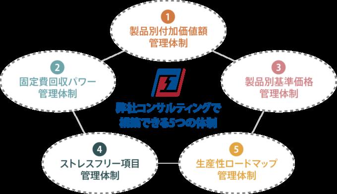 生産性ロードマップ戦略プログラムで構築できる5つの体制